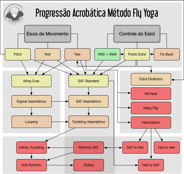 Progressão Acrobática do Método Fly Yoga
